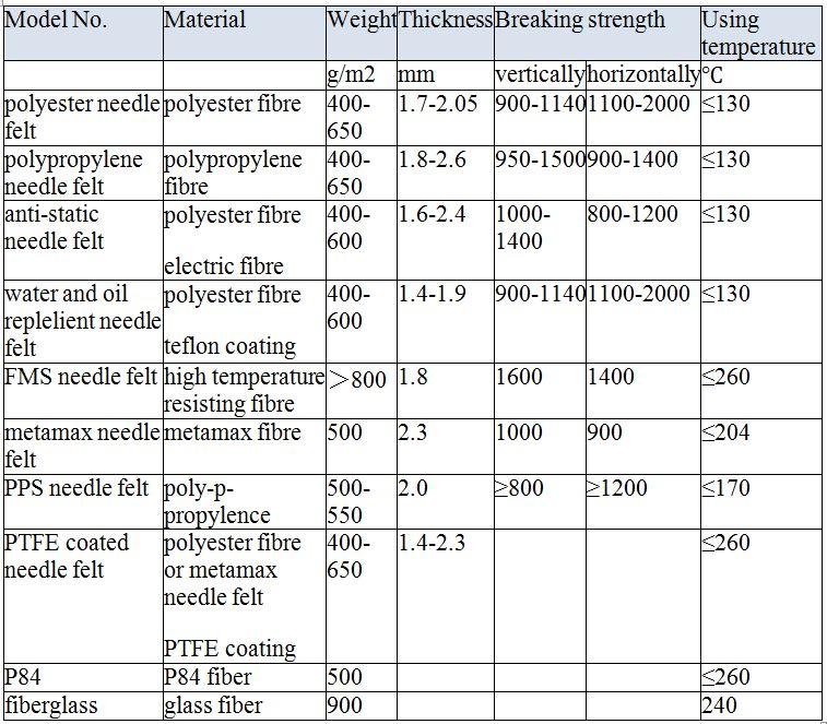 thông số kỹ thuật của vải lọc bụi